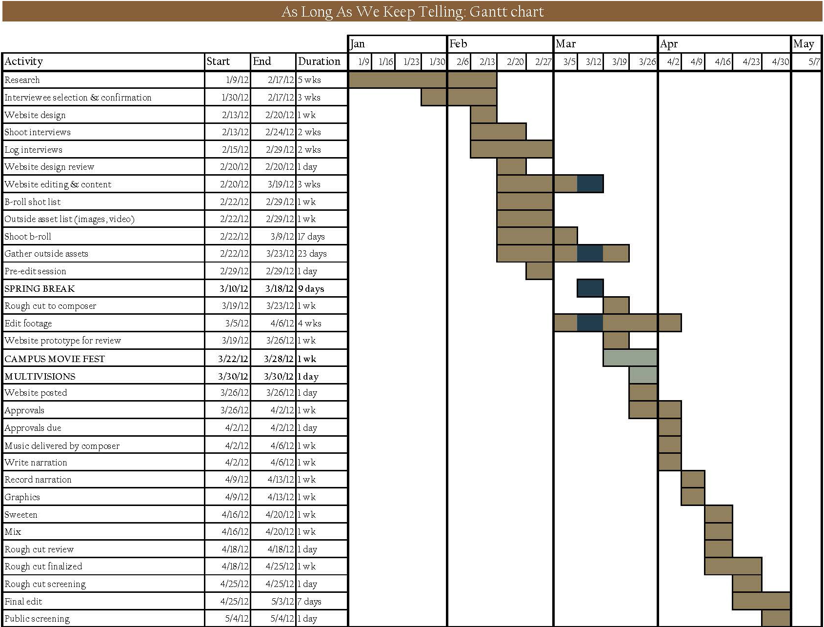Gantt chart depicting production timeline