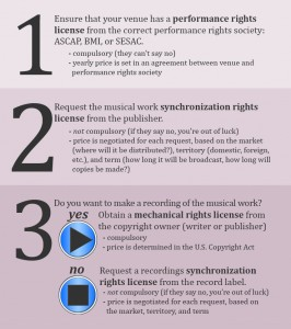 Musical rights graphic